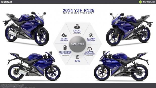 YAMAHA YZF-R125 series image poster (1450 × 816)
