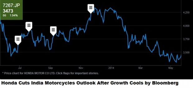 honda cut motorcycle price for india